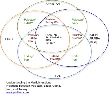 Multidimensional Ties of Pakistan, Iran, Turkey, and Saudi Arabia